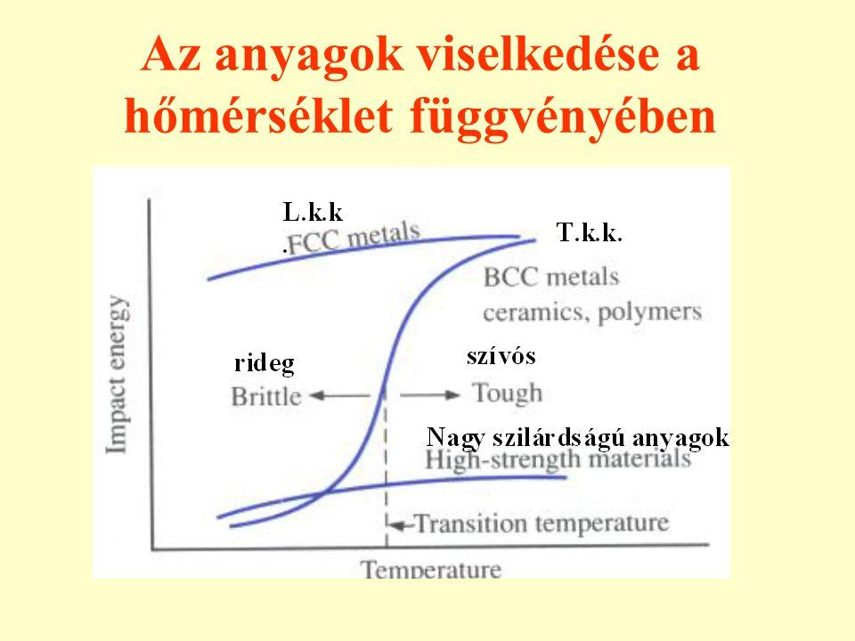 Az anyagok viselkedése a hőmérséklet függvényében