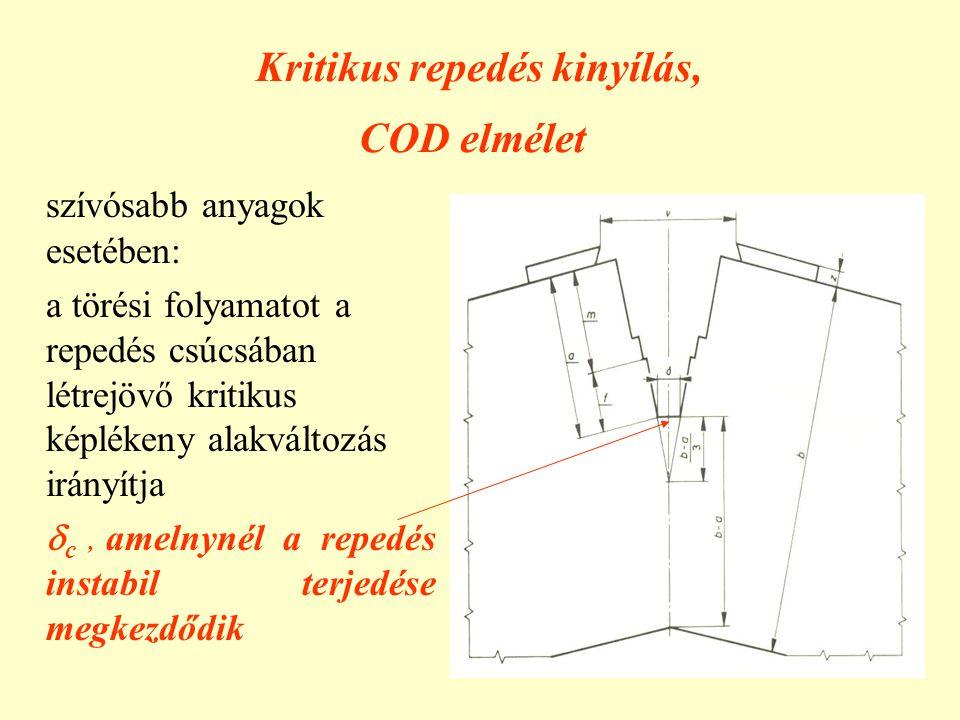 Kritikus repedés kinyílás, COD elmélet