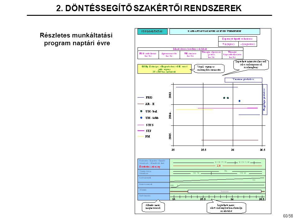 2. DÖNTÉSSEGÍTŐ SZAKÉRTŐI RENDSZEREK Részletes munkáltatási