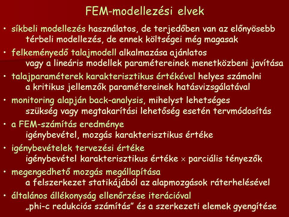 FEM-modellezési elvek