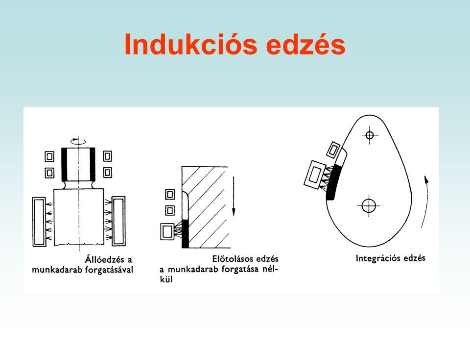 Indukciós edzés