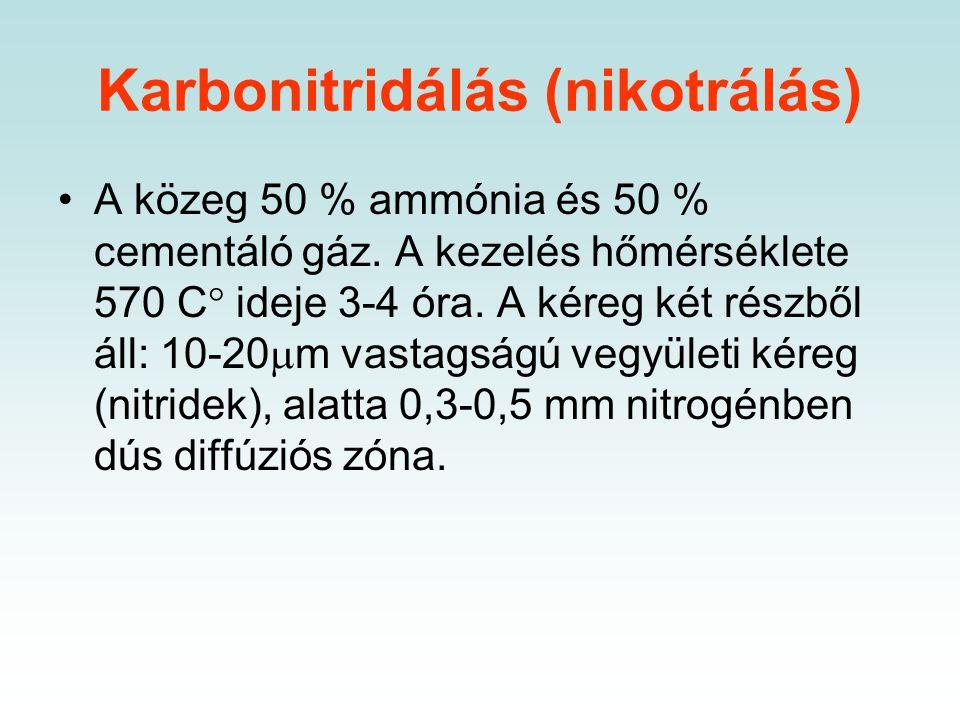 Karbonitridálás (nikotrálás)