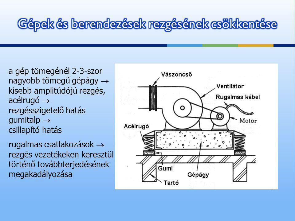 Gépek és berendezések rezgésének csökkentése