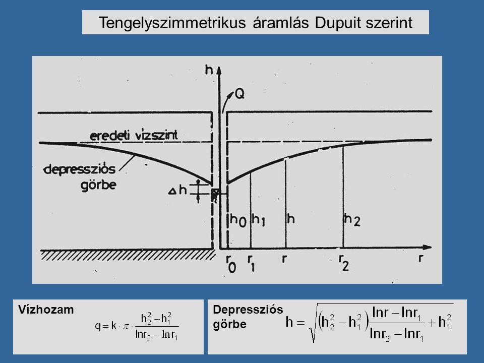 Tengelyszimmetrikus áramlás Dupuit szerint