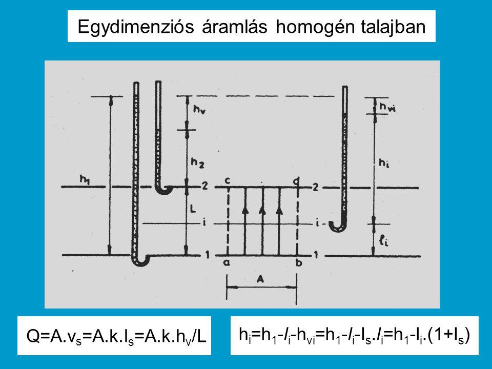 Egydimenziós áramlás homogén talajban