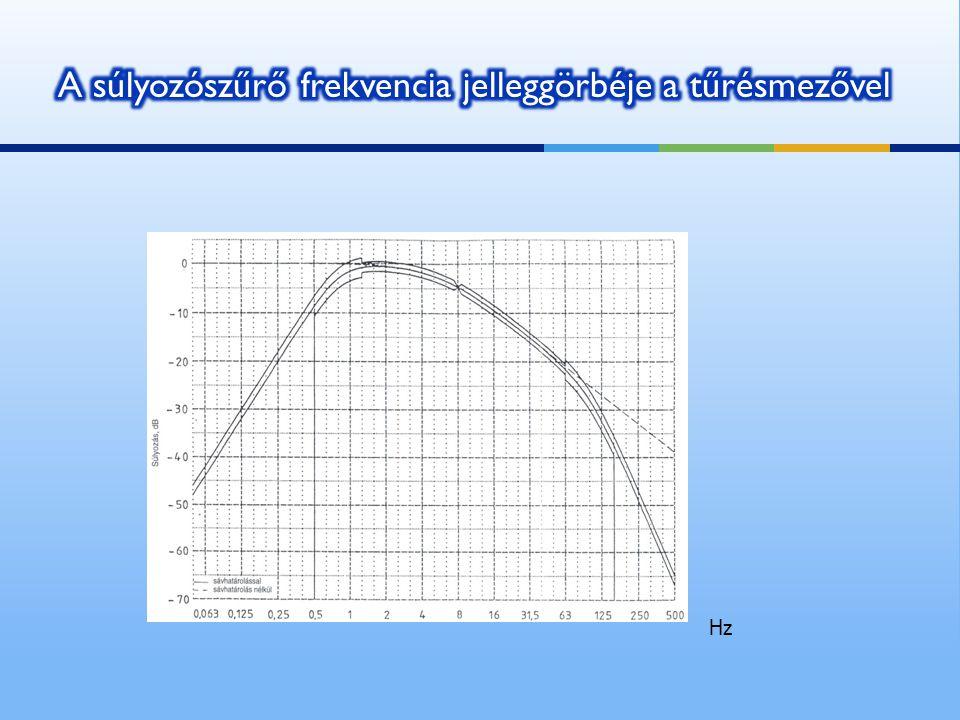 A súlyozószűrő frekvencia jelleggörbéje a tűrésmezővel
