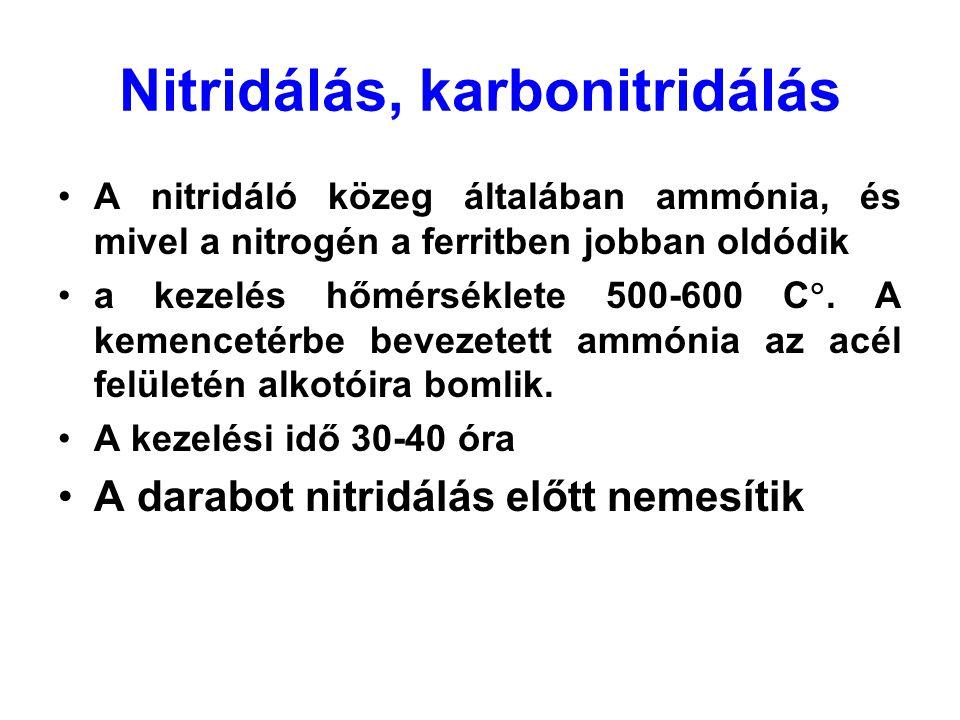 Nitridálás, karbonitridálás