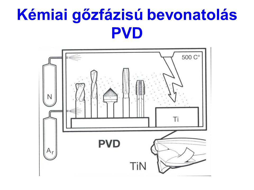 Kémiai gőzfázisú bevonatolás PVD