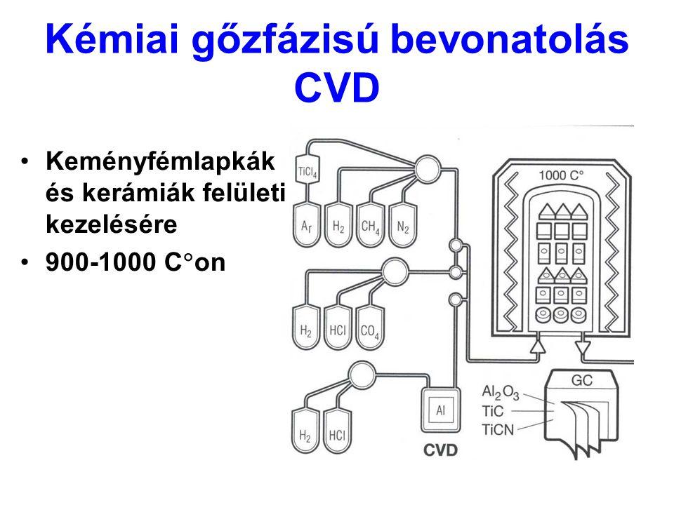 Kémiai gőzfázisú bevonatolás CVD