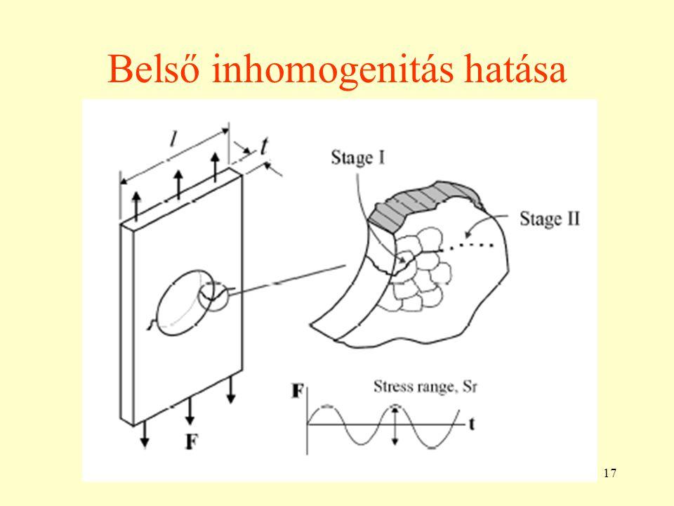 Belső inhomogenitás hatása