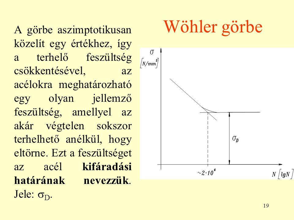 Wöhler görbe