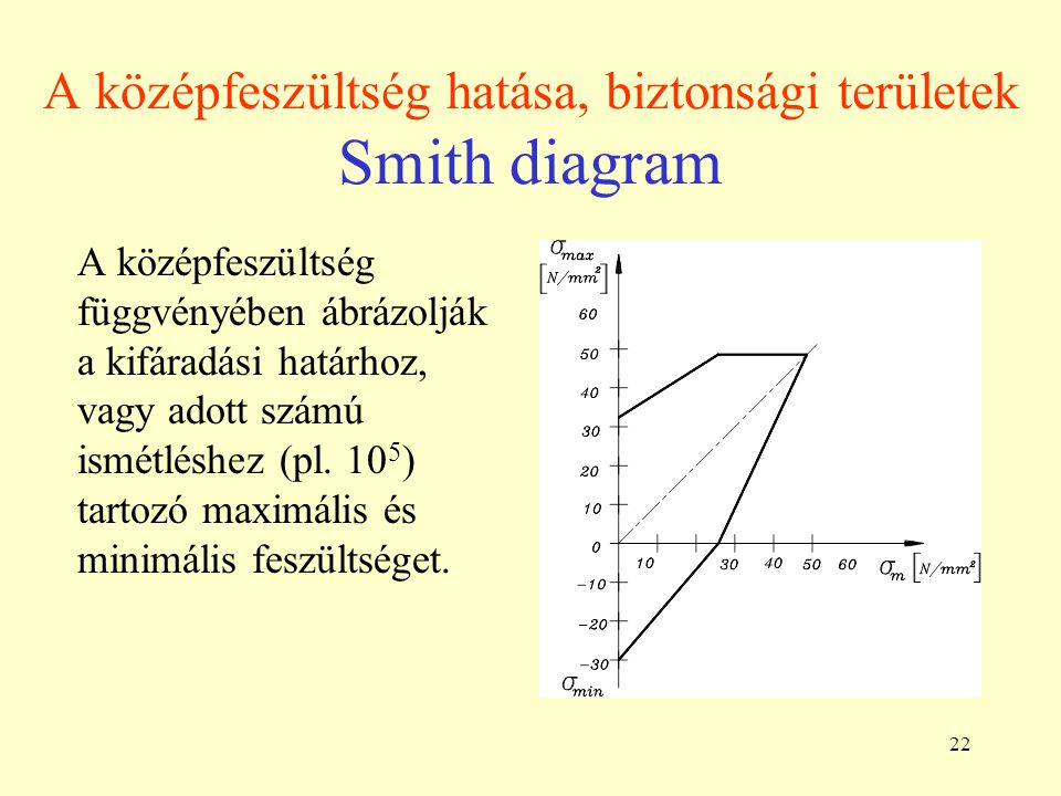 A középfeszültség hatása, biztonsági területek Smith diagram