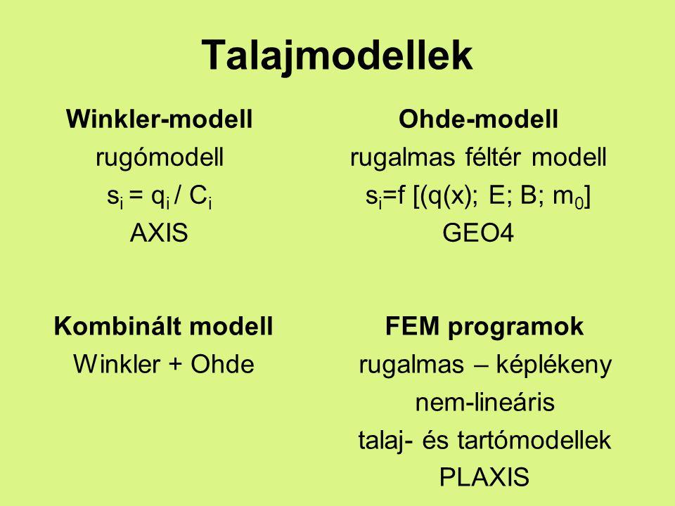 Talajmodellek Winkler-modell rugómodell si = qi / Ci AXIS Ohde-modell