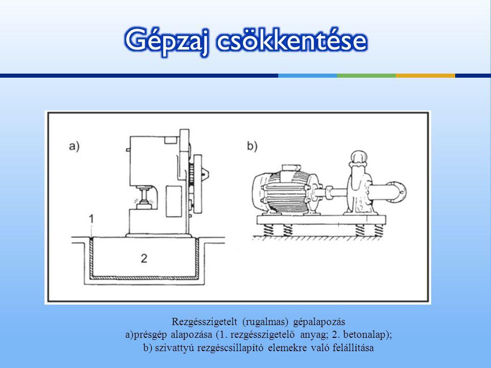 Gépzaj csökkentése Rezgésszigetelt (rugalmas) gépalapozás