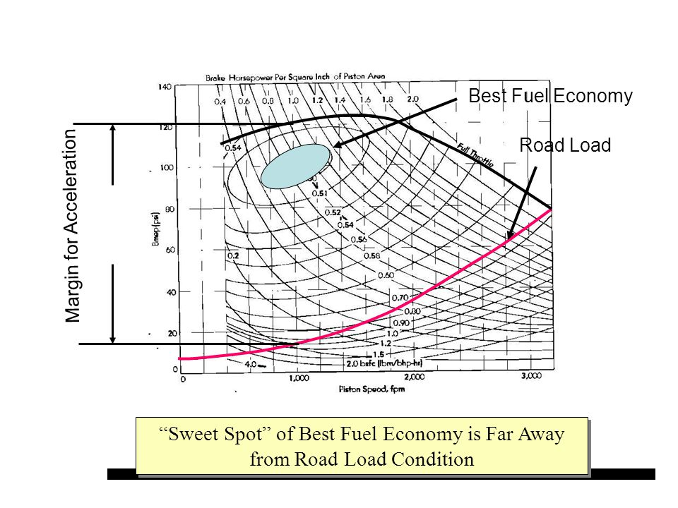 Sweet Spot of Best Fuel Economy is Far Away from Road Load Condition