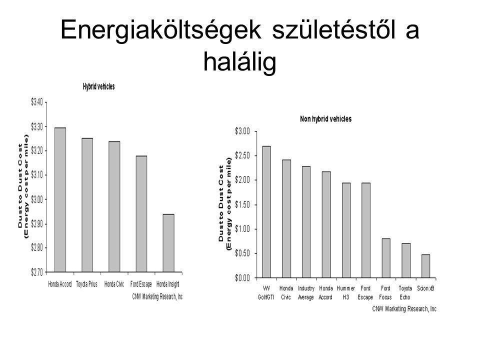 Energiaköltségek születéstől a halálig
