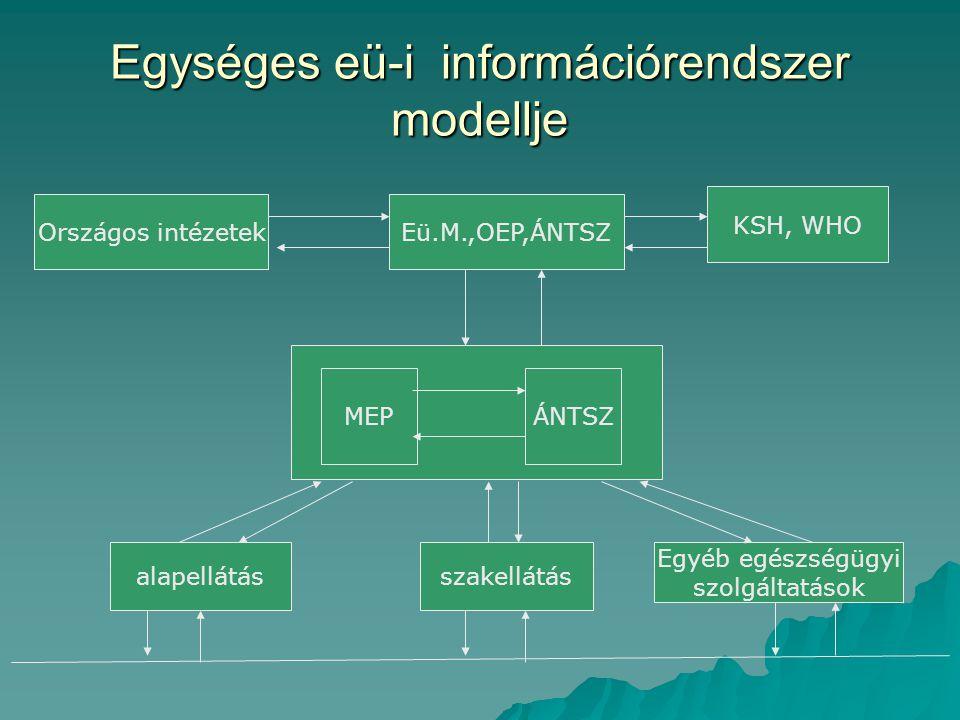 Egységes eü-i információrendszer modellje