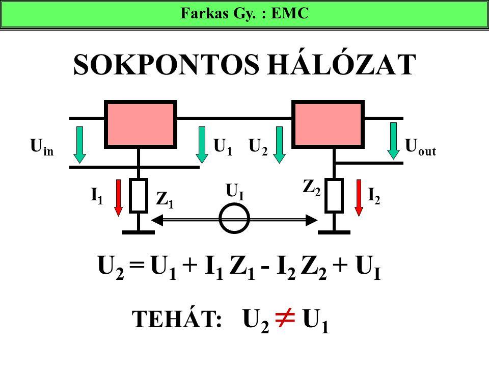 SOKPONTOS HÁLÓZAT U2 = U1 + I1 Z1 - I2 Z2 + UI TEHÁT: U2  U1 Uin U1