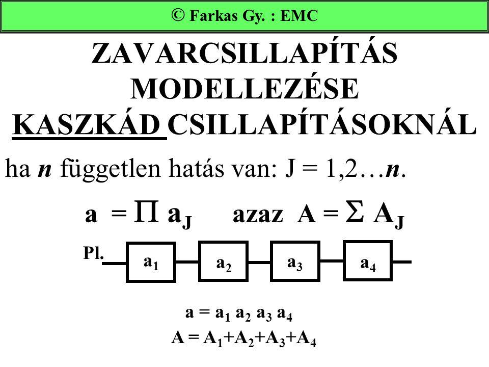 ZAVARCSILLAPÍTÁS MODELLEZÉSE KASZKÁD CSILLAPÍTÁSOKNÁL