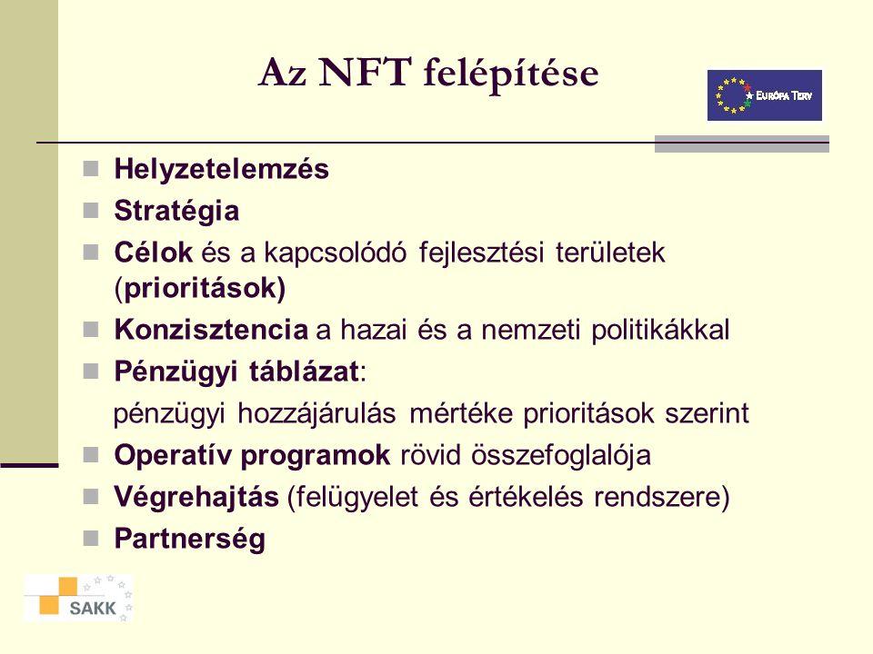 Az NFT felépítése Helyzetelemzés Stratégia