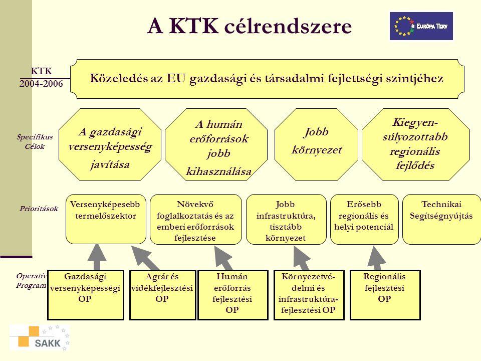 A KTK célrendszere KTK. 2004-2006. Közeledés az EU gazdasági és társadalmi fejlettségi szintjéhez.