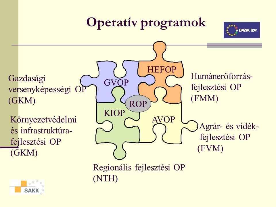 Operatív programok HEFOP Humánerőforrás- fejlesztési OP (FMM)