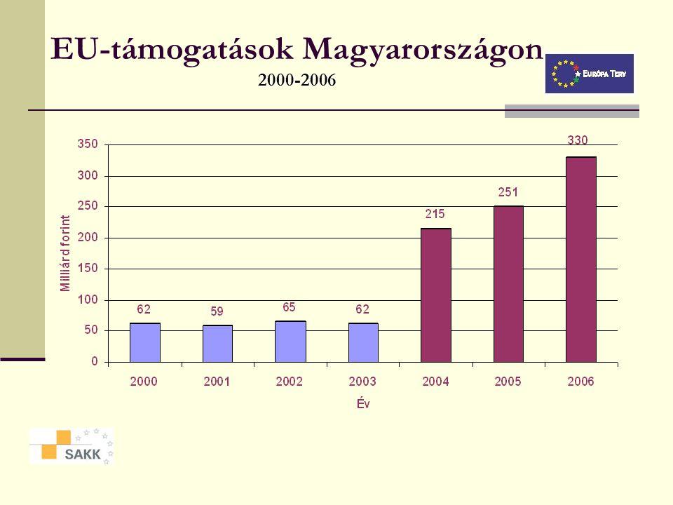 EU-támogatások Magyarországon