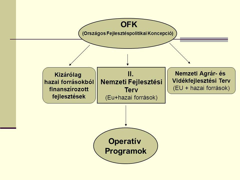 (Országos Fejlesztéspolitikai Koncepció) Vidékfejlesztési Terv