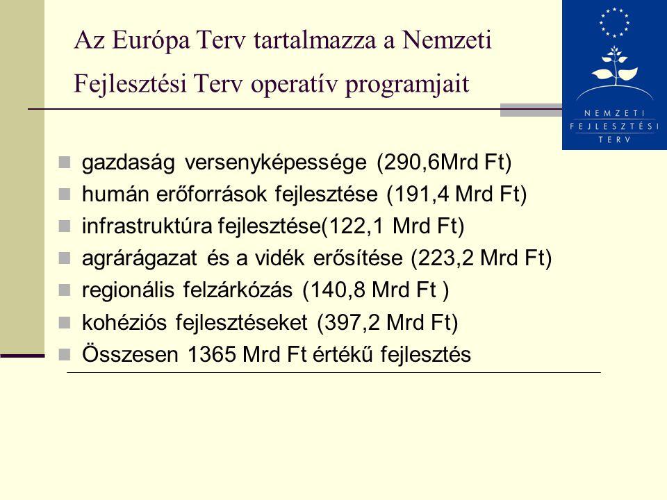 Az Európa Terv tartalmazza a Nemzeti Fejlesztési Terv operatív programjait
