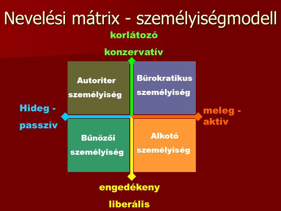 Nevelési mátrix - személyiségmodell