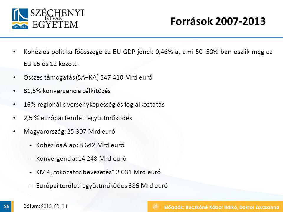 Források 2007-2013 Kohéziós politika főösszege az EU GDP-jének 0,46%-a, ami 50–50%-ban oszlik meg az EU 15 és 12 között!