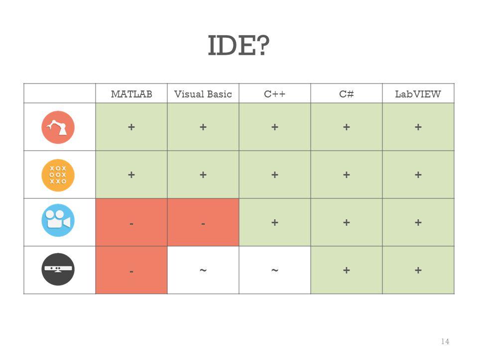 IDE MATLAB Visual Basic C++ C# LabVIEW + - ~