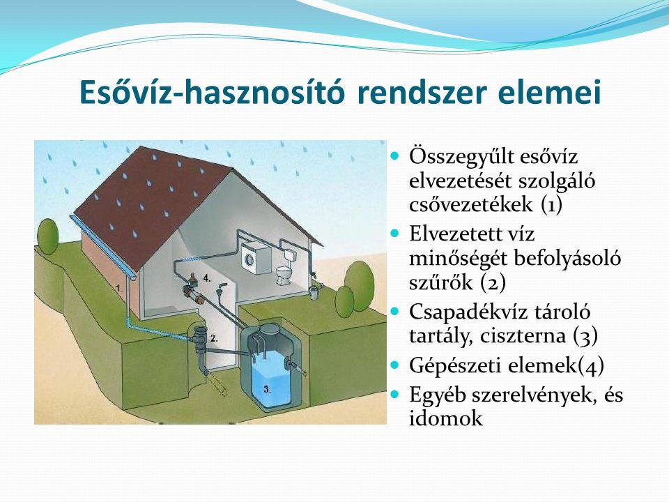 Esővíz-hasznosító rendszer elemei