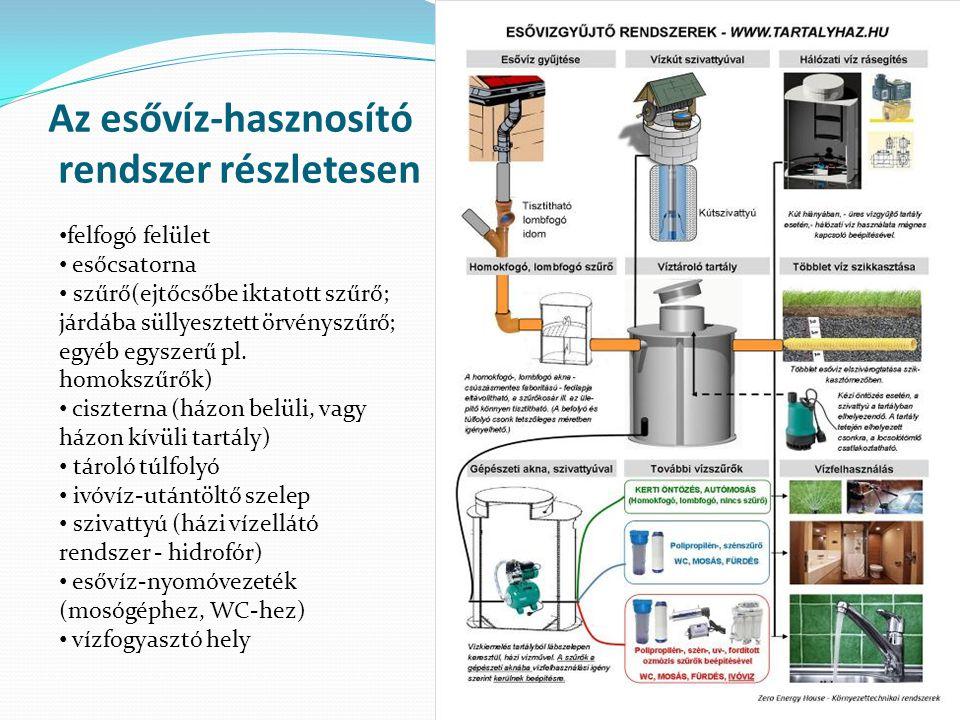 Az esővíz-hasznosító rendszer részletesen