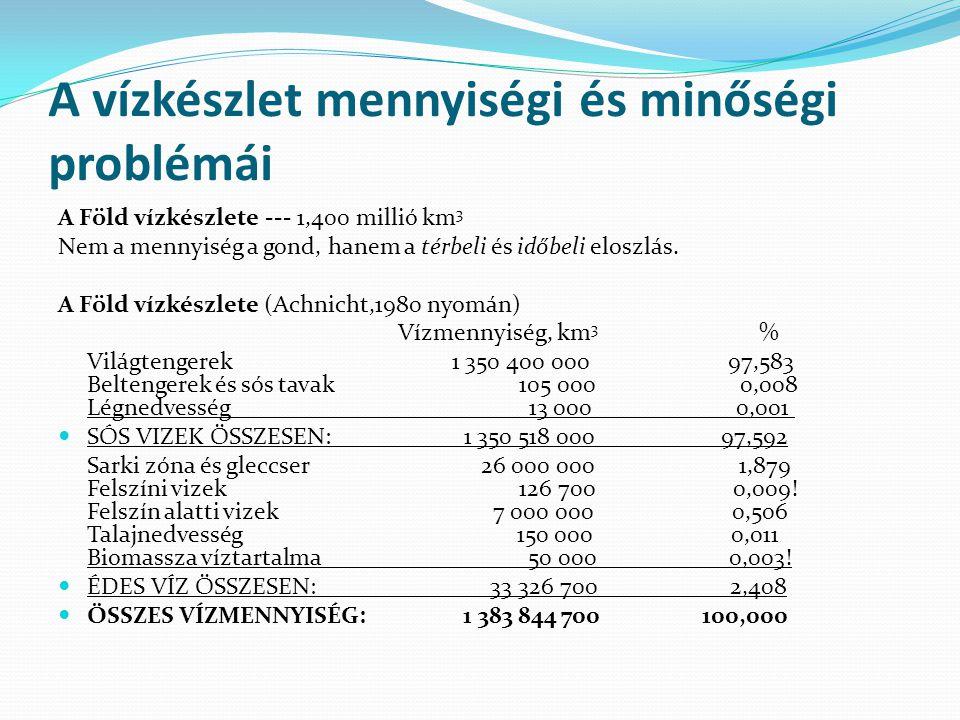 A vízkészlet mennyiségi és minőségi problémái