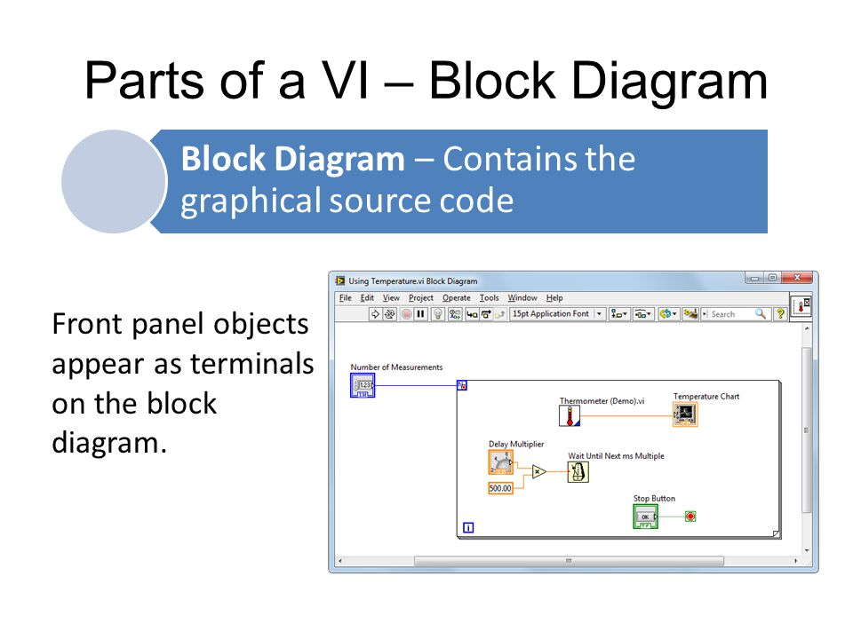 Parts of a VI – Block Diagram
