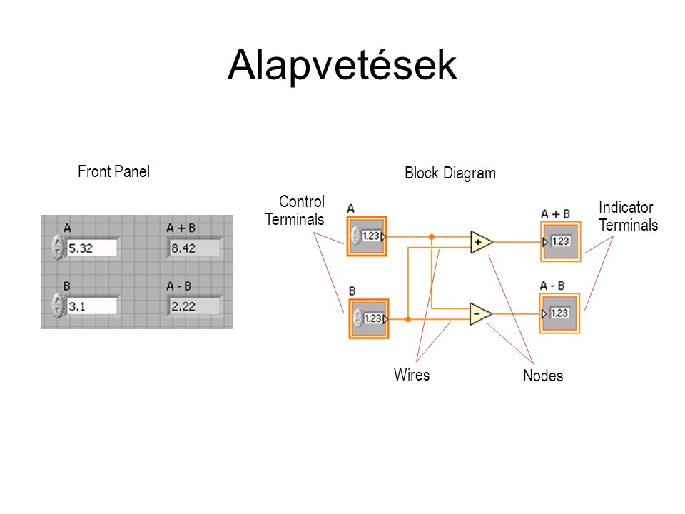 Alapvetések Block Diagram Front Panel Control Indicator Terminals