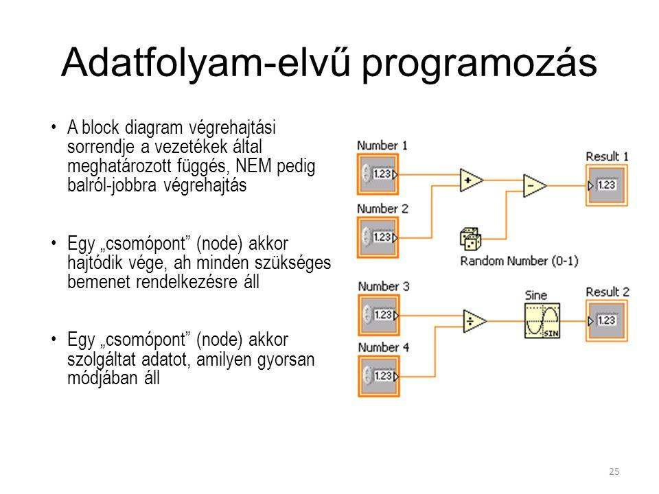 Adatfolyam-elvű programozás