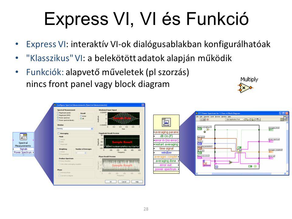 Express VI, VI és Funkció