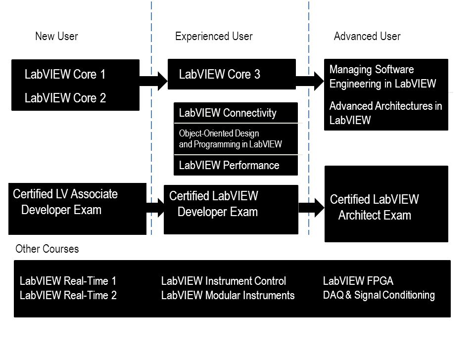 Certified LabVIEW Architect Exam Certified LV Associate Developer Exam