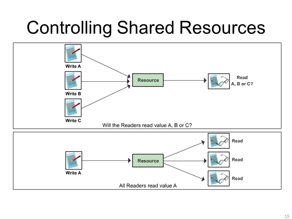 Controlling Shared Resources