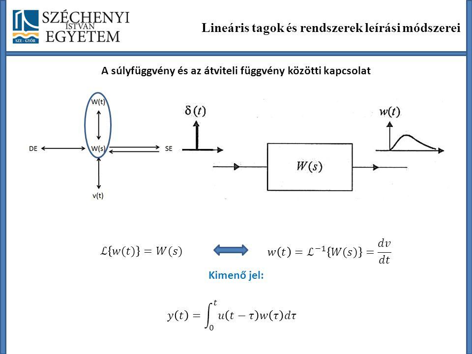 A súlyfüggvény és az átviteli függvény közötti kapcsolat
