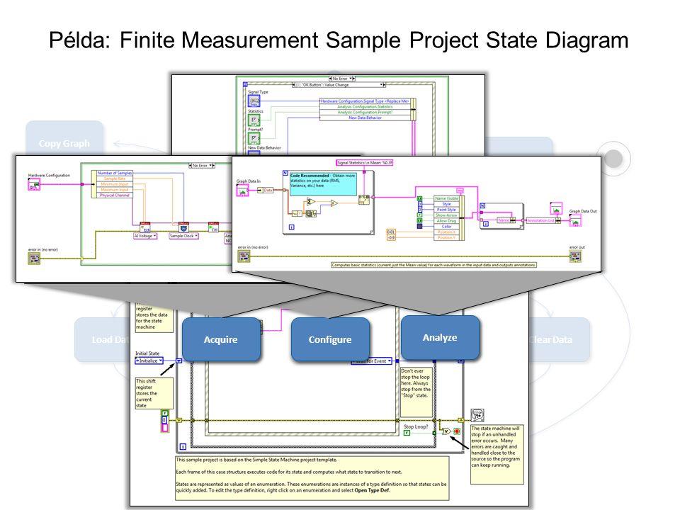 Példa: Finite Measurement Sample Project State Diagram
