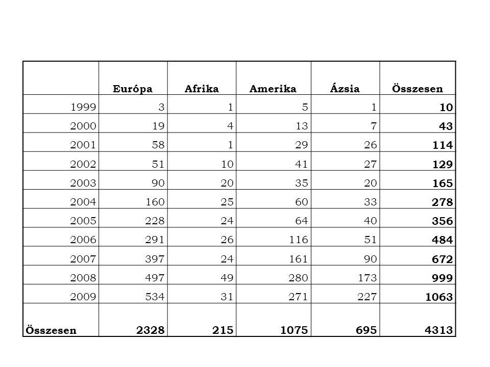 Európa Afrika. Amerika. Ázsia. Összesen. 1999. 3. 1. 5. 10. 2000. 19. 4. 13. 7. 43. 2001.