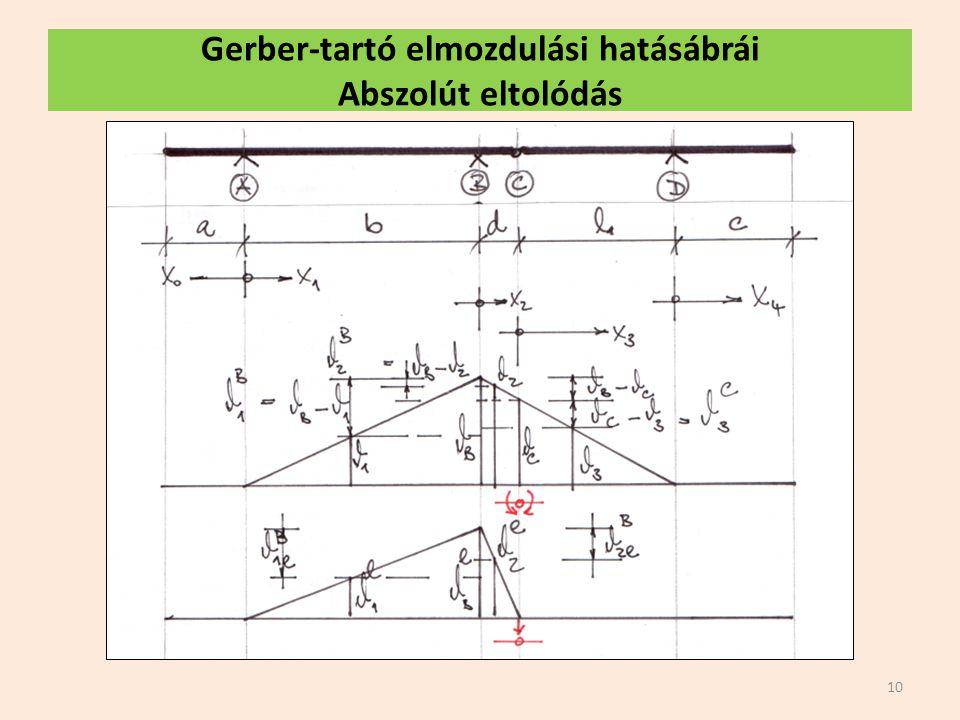 Gerber-tartó elmozdulási hatásábrái Abszolút eltolódás