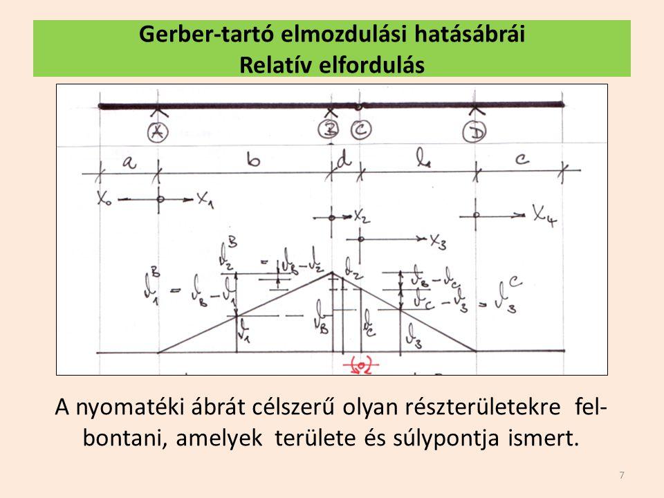 Gerber-tartó elmozdulási hatásábrái Relatív elfordulás