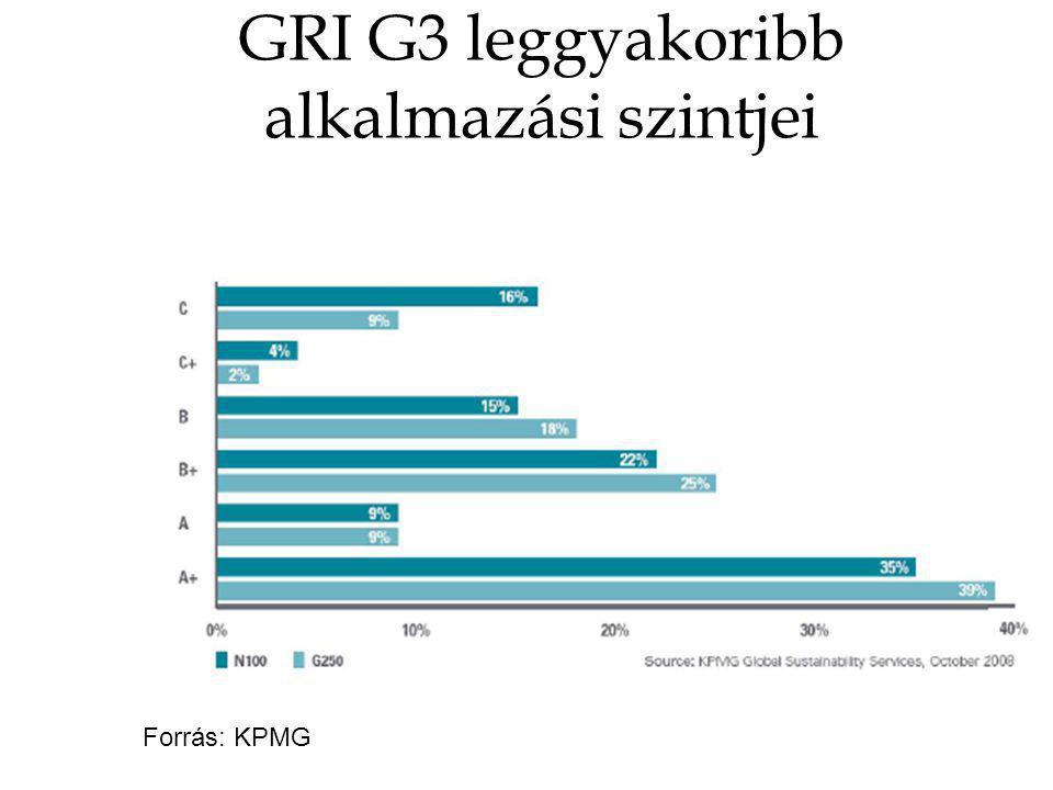 GRI G3 leggyakoribb alkalmazási szintjei