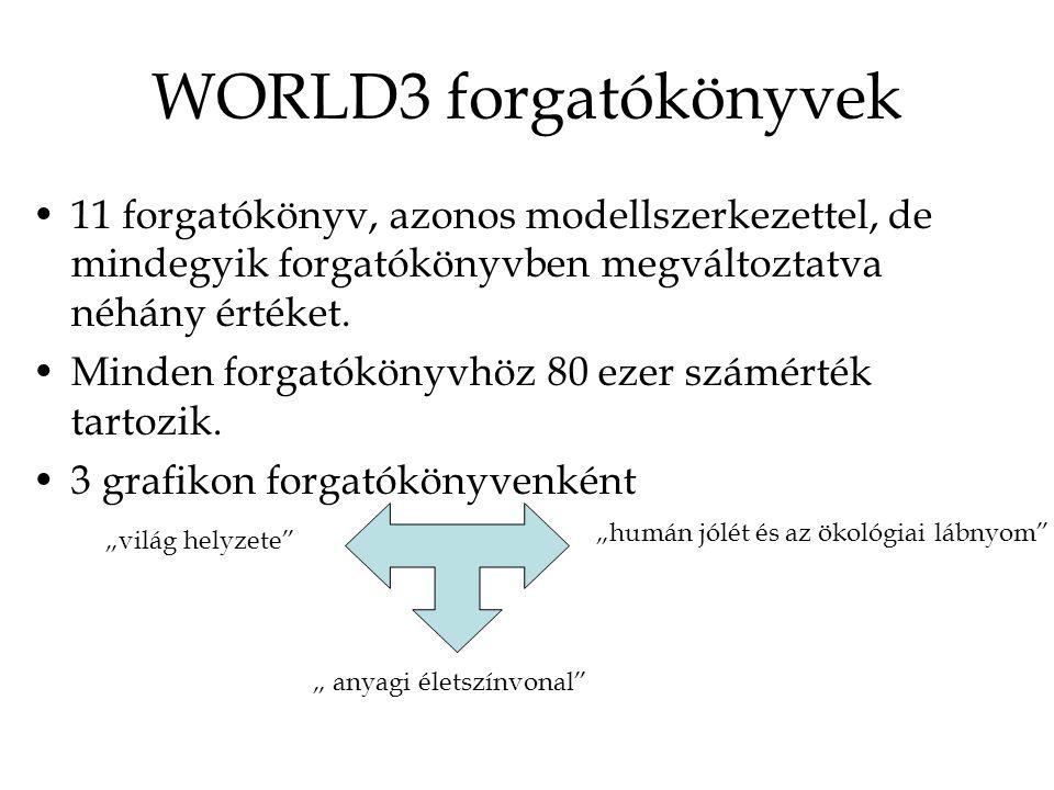 WORLD3 forgatókönyvek 11 forgatókönyv, azonos modellszerkezettel, de mindegyik forgatókönyvben megváltoztatva néhány értéket.