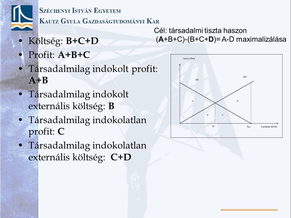 Költség: B+C+D Profit: A+B+C. Társadalmilag indokolt profit: A+B. Társadalmilag indokolt externális költség: B.
