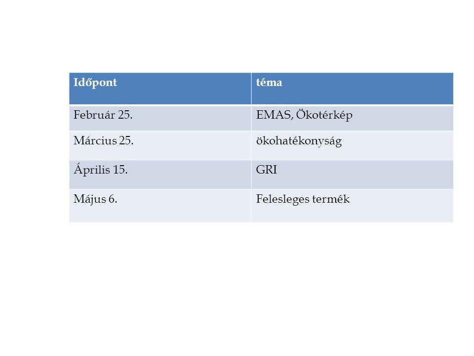 Időpont téma. Február 25. EMAS, Ökotérkép. Március 25. ökohatékonyság. Április 15. GRI. Május 6.